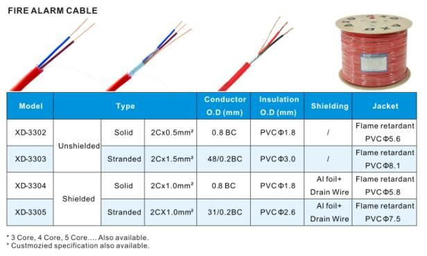 Unshielded Fire Alarm cable 2C*0.5MM-XUNDAO (SHENZHEN) IND. CO., LTD
